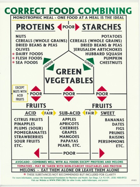 Correct Food Combining chart - IFNH