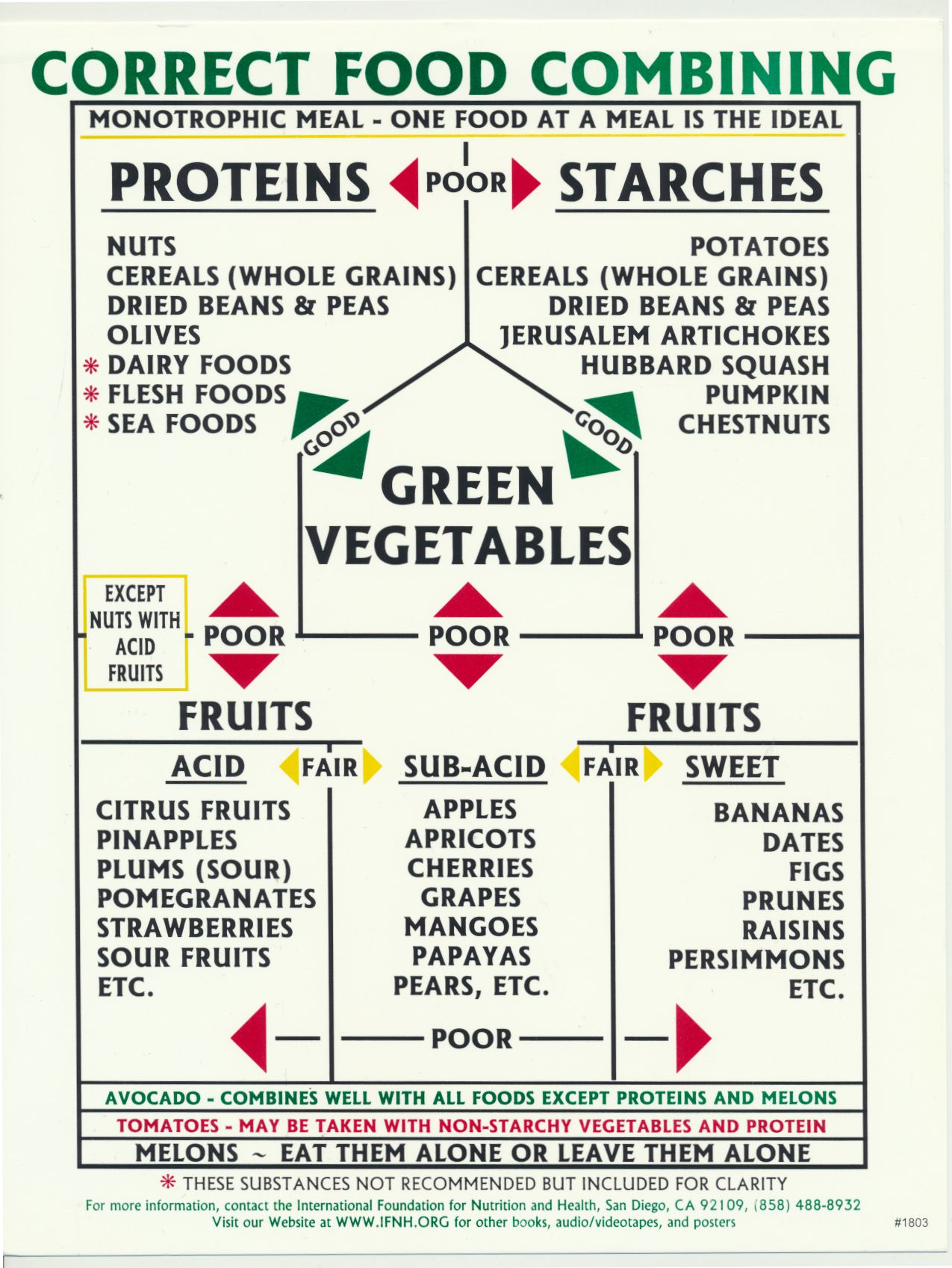 Correct food combining chart ifnh forumfinder Image collections